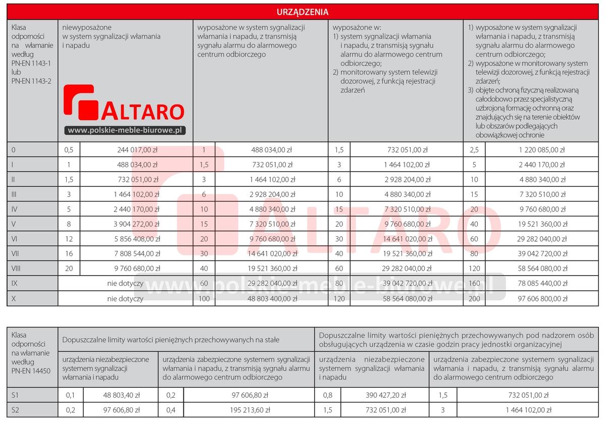 limity przechowywanych wartości dla sejfy antywłamaniowe na broń ALTARO